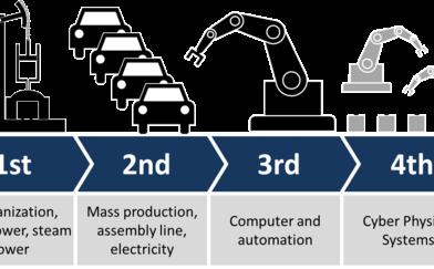 Какво е Индустрия 4.0?